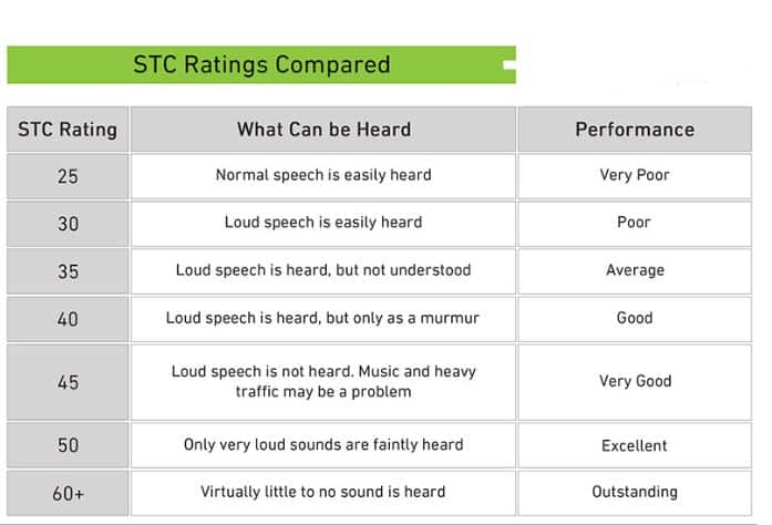 stc rating examples